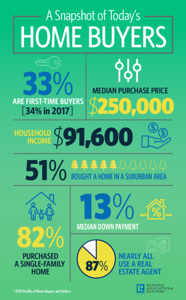 2018-home-buyers-infographic-10-29-2018-1000w-1611h