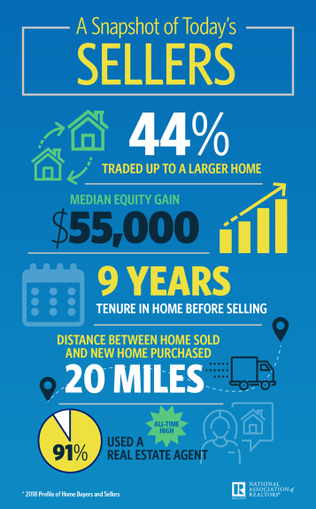 2018-home-sellers-infographic-10-29-2018-1000w-1611h